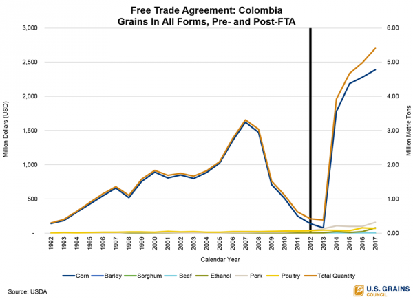 Free trade agreement: Colombia Grains in All Forms Chart
